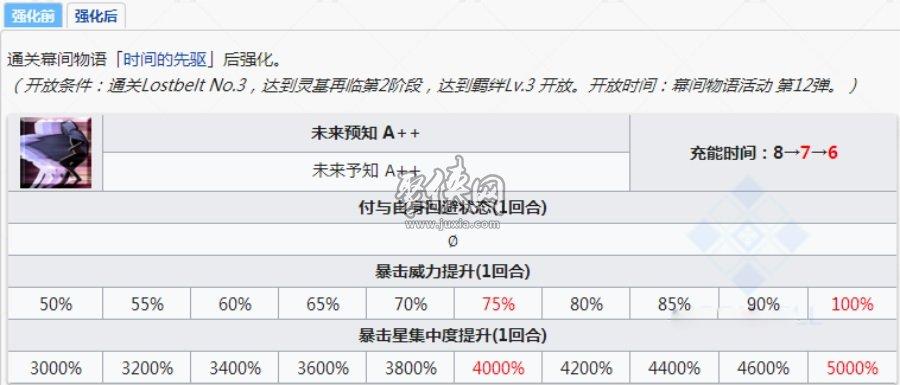 fgo项羽强化本技能本幕间配置一览!