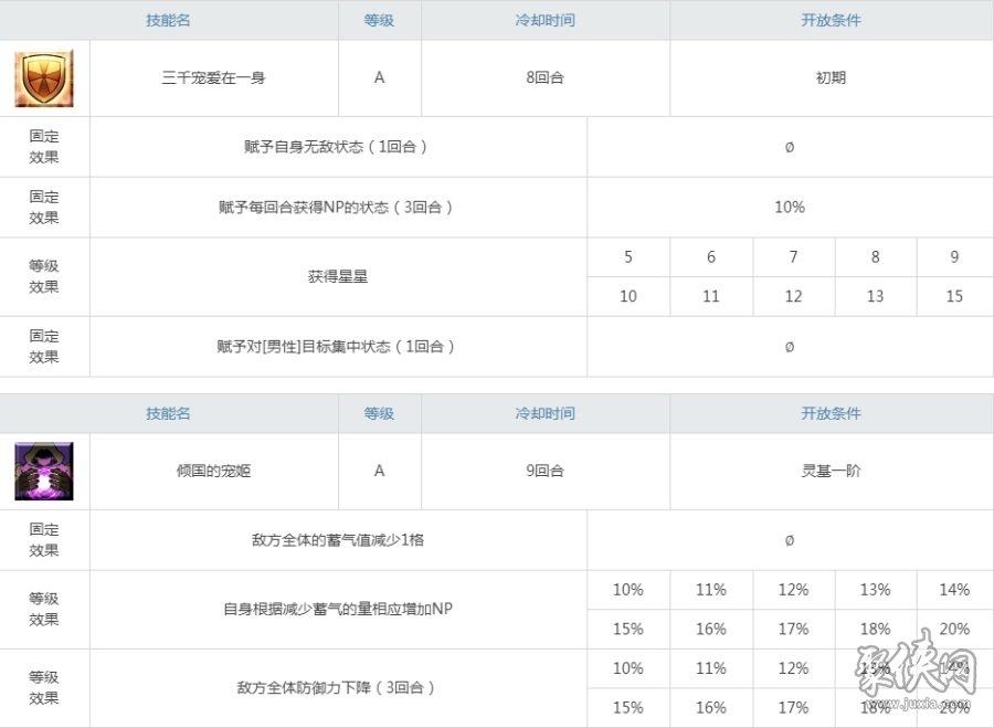 fgo杨贵妃评测 fgo杨玉环测评