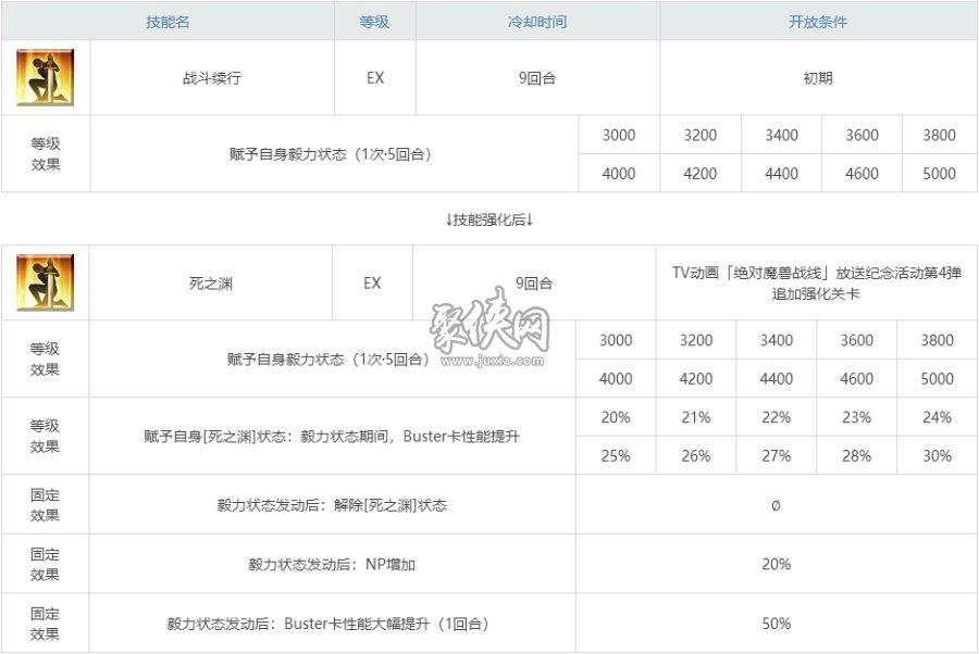 fgo王哈技能强化本配置一览!