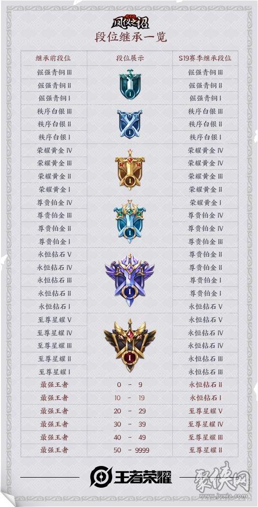 王者荣耀S19结束后段位怎么继承 S19段位继承机制图分享