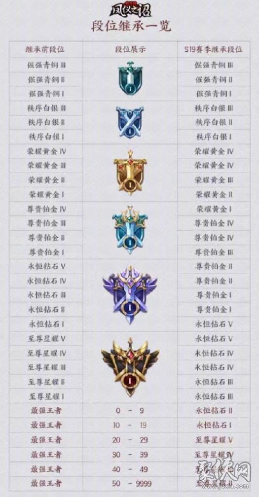 王者荣耀S19赛季官方皮肤 新赛季段位继承表