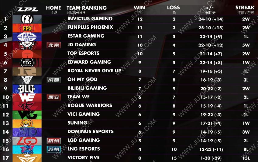 """RNG成功""""躺""""进季后赛 季后赛名额仅剩最后一个"""