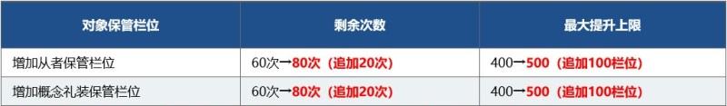 fgo國服1600萬下載活動開啟 1600wdl活動獎勵介紹