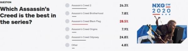 IGN出手调查 刺客信条口碑大检验 谁才是最好佳作