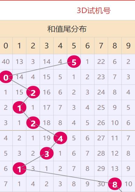 体彩31选7浙江风釆网走势图