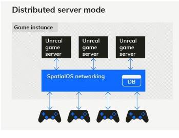 思礴(SpatialOS)虚幻引擎最新版本上线,赋能下一代多人游戏开发