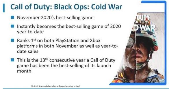 NPD公布11月游戏销量报告 使命召唤17所有游戏里最畅销