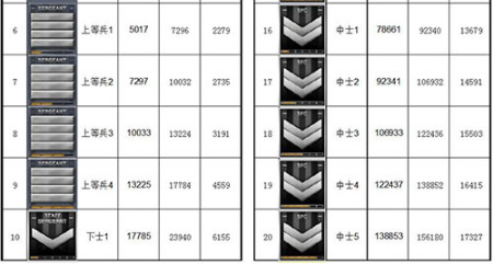 cf等级军衔表2021最新 穿越火线等级军衔图2021