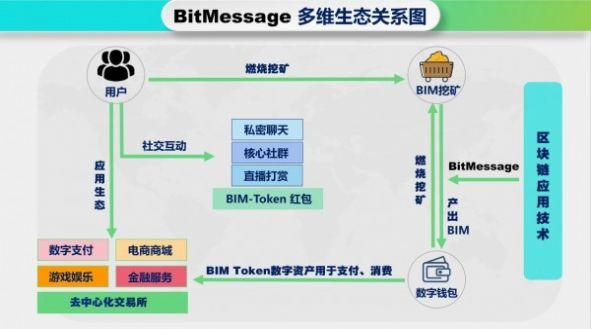 BitMessage截图