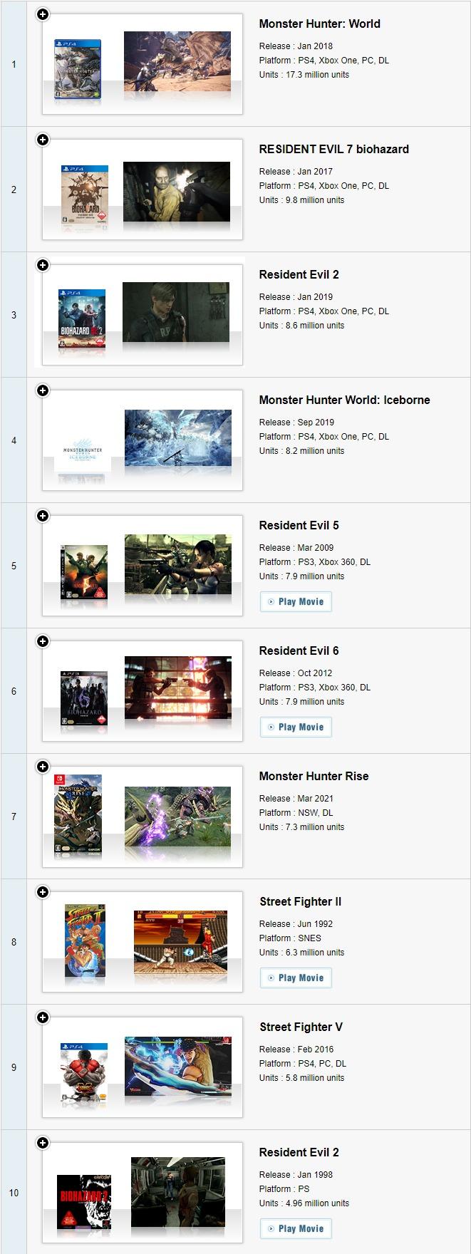 卡普空百萬銷量作品最新排行更新 怪物獵人崛起排進前十